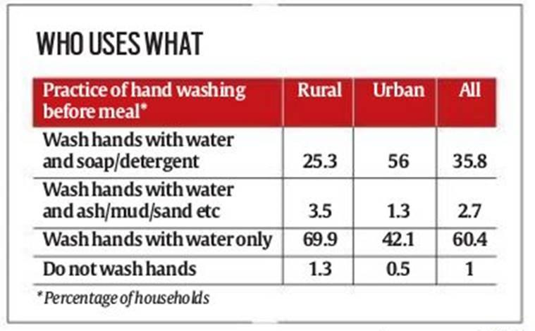 Just 35% Indian homes wash hands with soap, water before meals