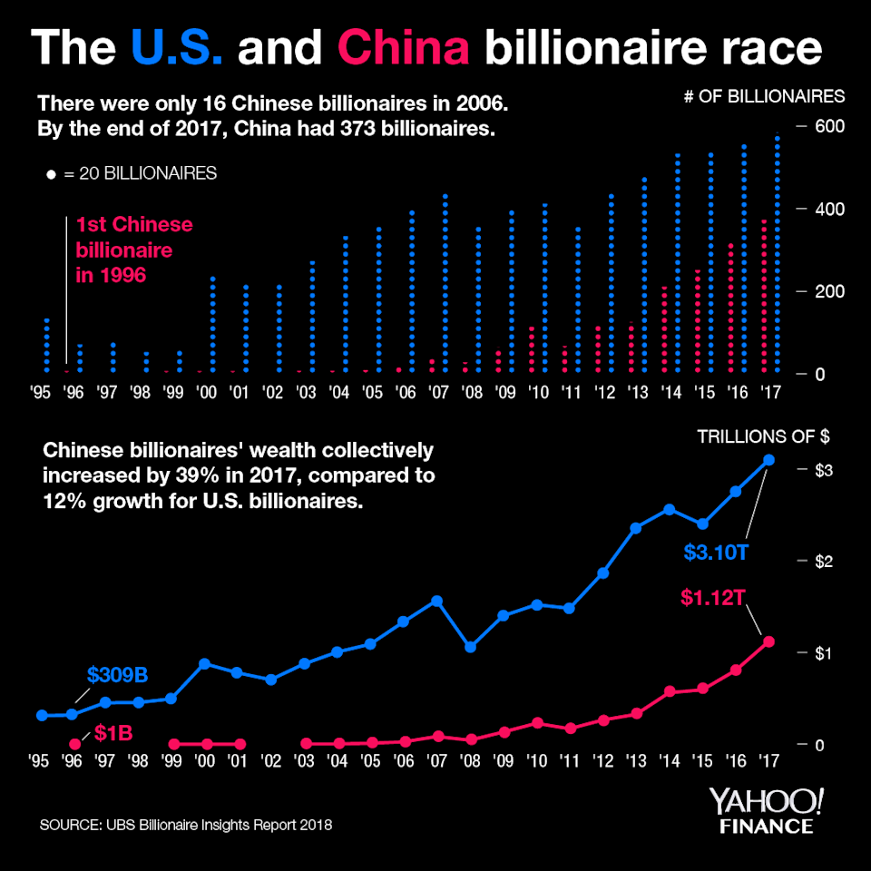 U.S. and China are the two biggest economies in the world, and Chinese billionaires are growing at a rapid clip. (Photo: David Foster/Yahoo Finance)