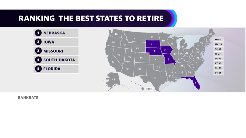 Bankrate's State Retirement Ranking