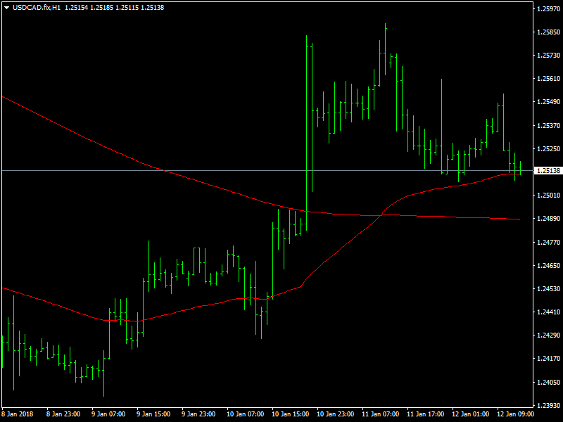 USDCAD Hourly