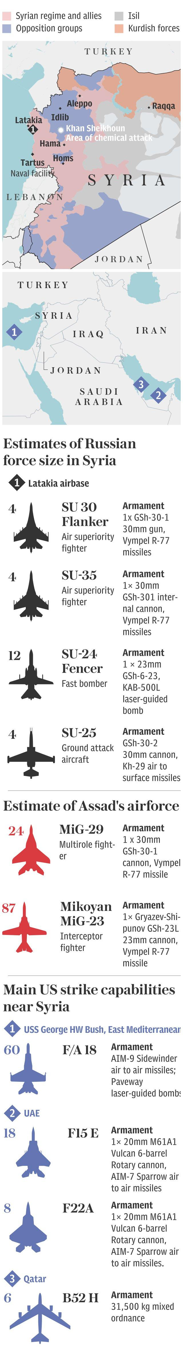 Syrian control and airforce capabilities