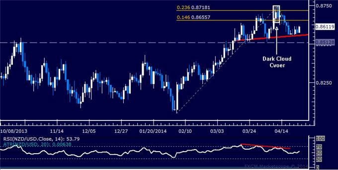 dailyclassics_nzd-usd_body_Picture_11.png, Forex: NZD/USD Technical Analysis – Rejected at Key Trend Line