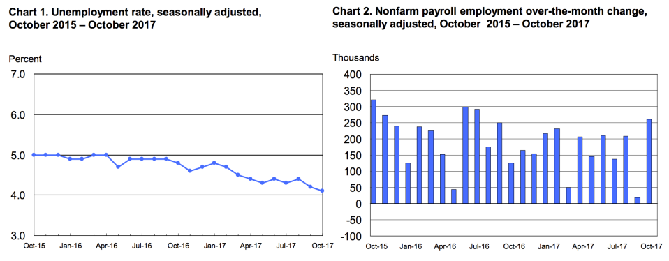 The unemployment rate is near its lowest level in 17 years. (Source: BLS)