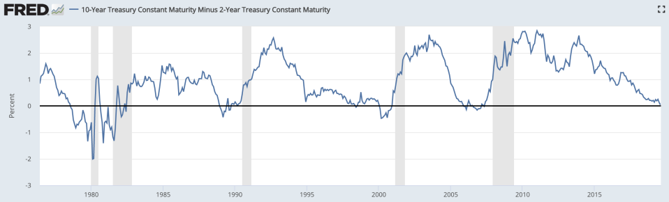 The spread between the 10-year and the 2-year Treasuries over the last five recessions as of August 16, 2019. Source: Federal Reserve Bank of St. Louis