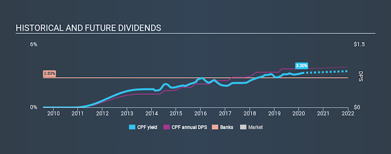 NYSE:CPF Historical Dividend Yield, February 22nd 2020