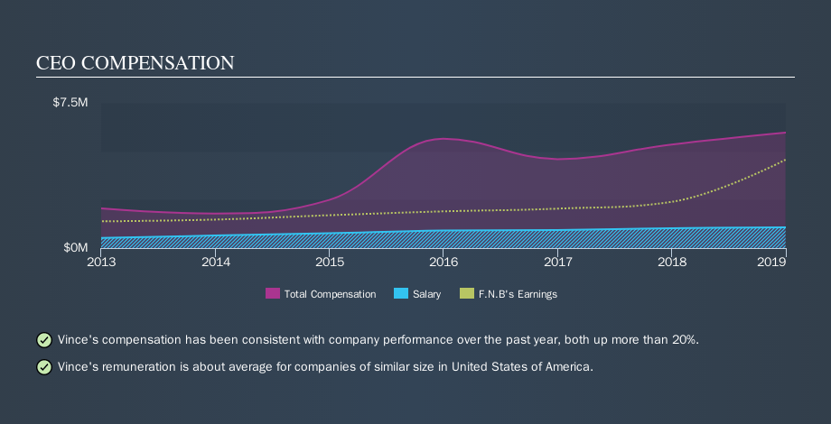 Is F N B Corporation S Nyse Fnb Ceo Paid At A Competitive Rate