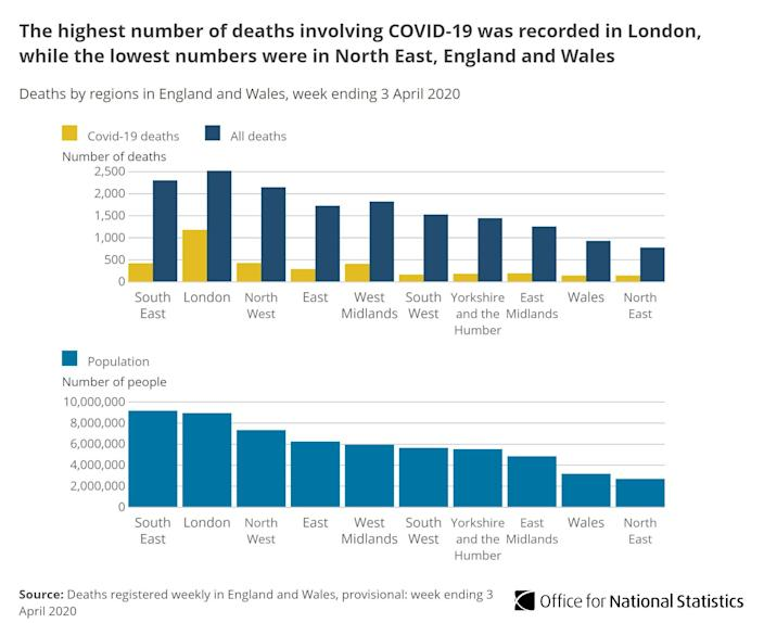 Half of all deaths in London caused by COVID-19