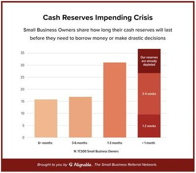 Alignable's Weekly Pulse Poll says that 37% of small businesses have less than one month's worth of cash available before they might need to seek loans or face more drastic decisions, including closing their doors.