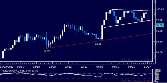 Forex_USDJPY_Technical_Analysis_05.06.2013_body_Picture_5.png, USD/JPY Technical Analysis 05.06.2013