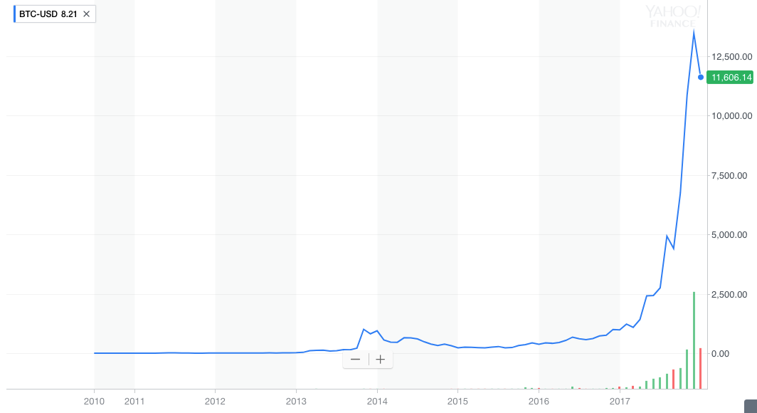 The Price Of Bitcoin Since It Started Trading In 2010 Source Yahoo Finance