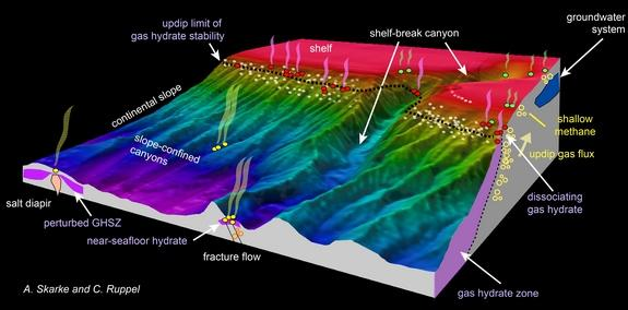 An illustration of the Atlantic margin showing the relationship between methane seeps and seafloor features.