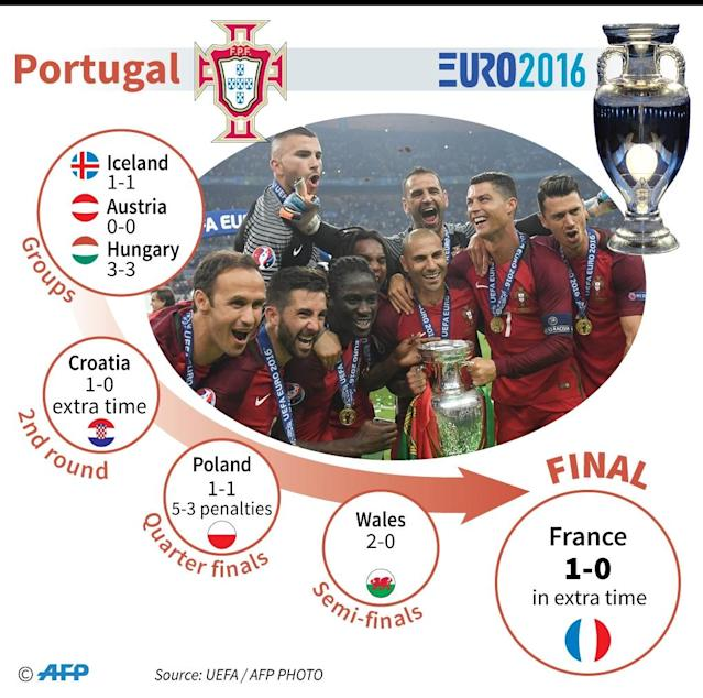 Portugal's route to victory in Euro 2016 (AFP Photo/Sophie Ramis, Thomas Saint-Cricq)