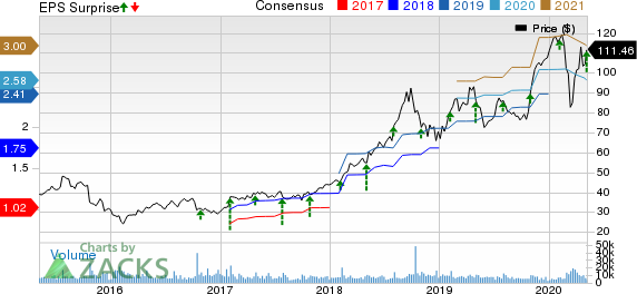 Fortinet Inc Price, Consensus and EPS Surprise