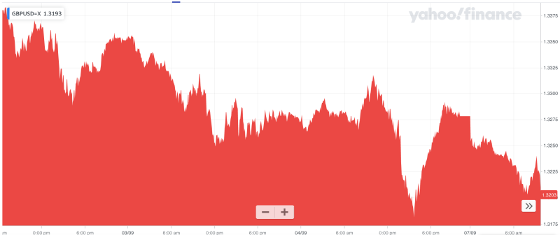 The pound's recent run against the dollar. Photo: Yahoo Finance UK