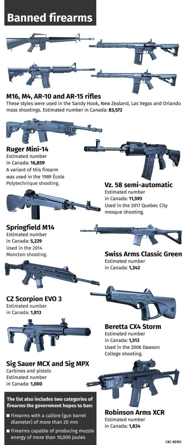 The federal government has moved to ban the sale and import of several types of semi-automatic firearms in Canada. (CBC News - image credit)