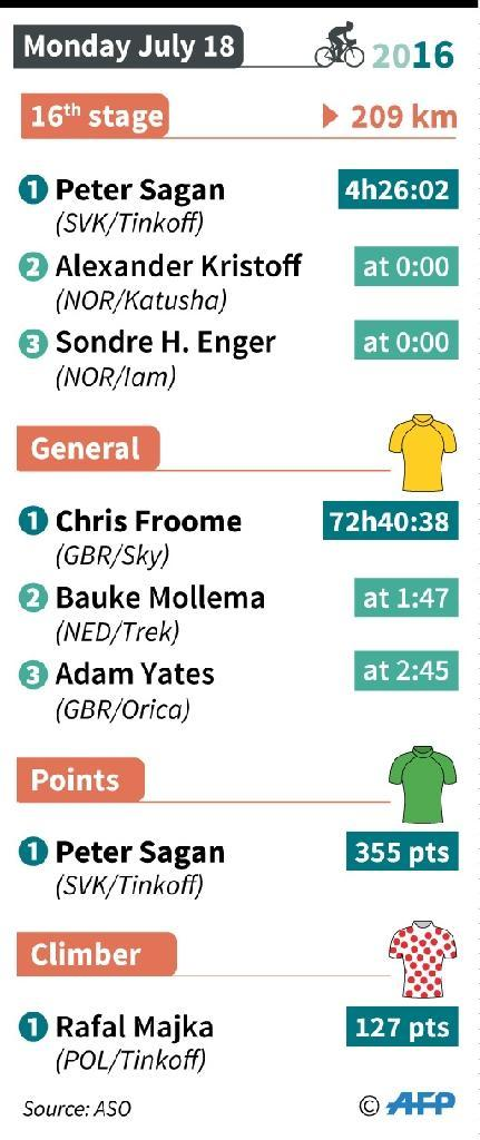 Results and rankings after the 16th stage of the Tour de France (AFP Photo/Iris ROYER DE VERICOURT, Thomas SAINT-CRICQ)