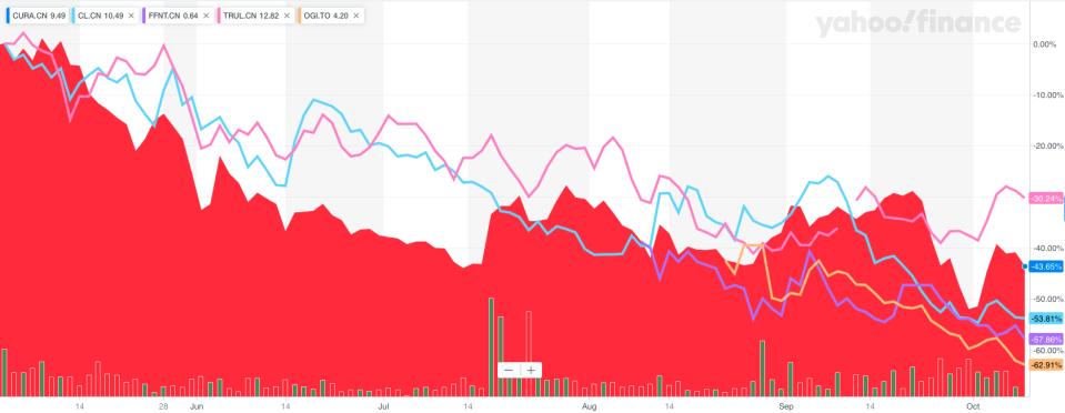 Performance of five cannabis stocks since May where analysts at Beacon Securities have highlighted insider buying.