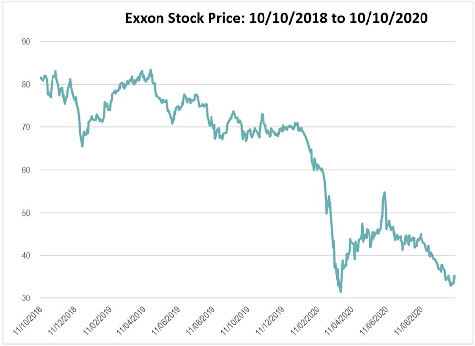 Exxon Valuation