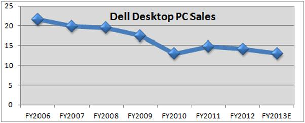 Dell PC Sales