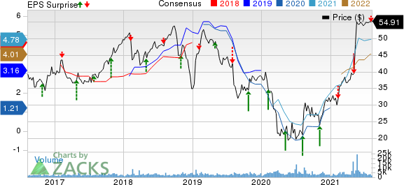Domtar Corporation Price, Consensus and EPS Surprise