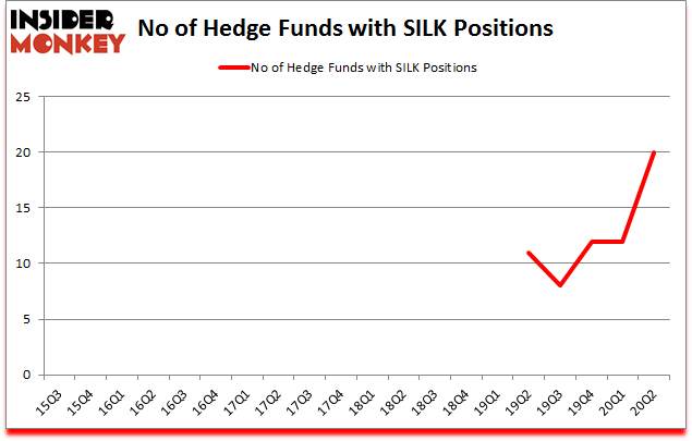 Is SILK A Good Stock To Buy?