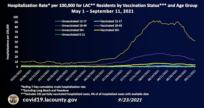Chart showing hospitalization rate for L.A. County residents by vaccination status