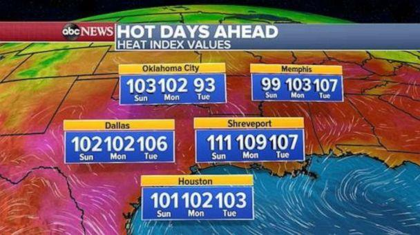 The heat index will remain in triple digits for the first part of the week in several southern states. (ABC News)