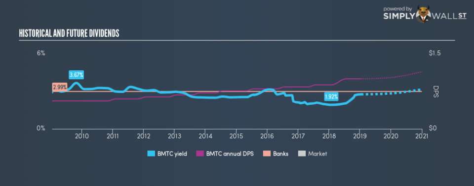 NasdaqGS:BMTC Historical Dividend Yield January 15th 19