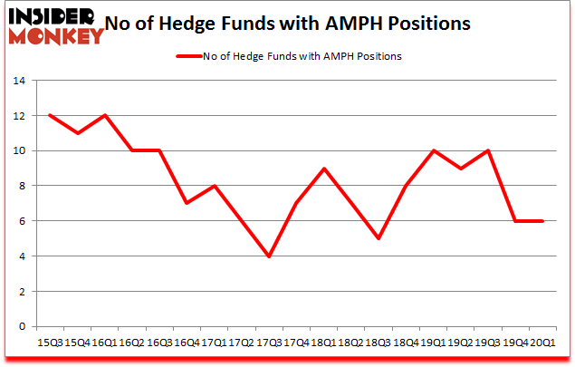 Is AMPH A Good Stock To Buy?