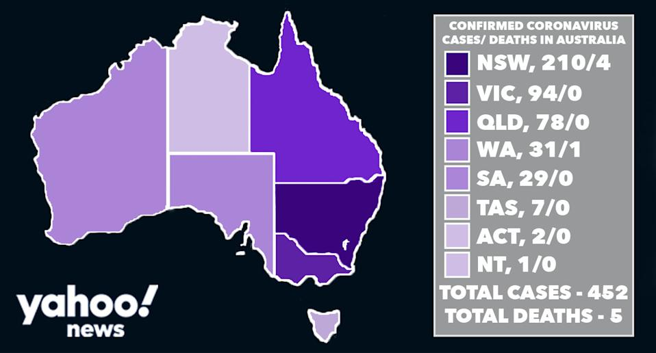 The latest Australian coronavirus figures accurate as of 3pm Tuesday March 17. Source: Yahoo News Australia