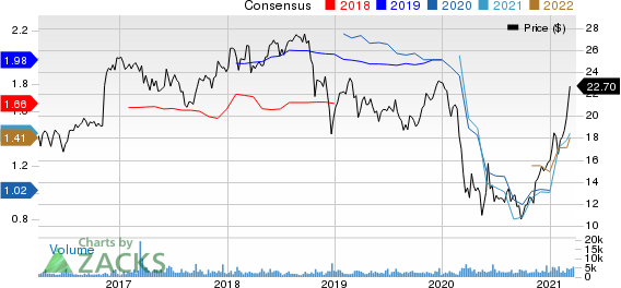 First Midwest Bancorp, Inc. Price and Consensus