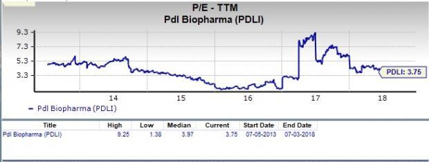 Let's see if PDL BioPharma, Inc. (PDLI)stock is a good choice for value-oriented investors right now from multiple angles.