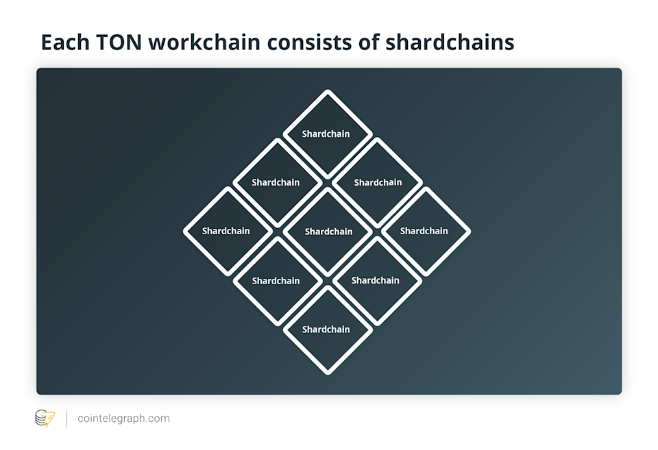 Each TON workchain consists of shardchains