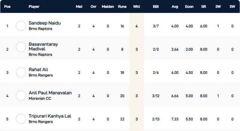 Czech T10 Super Series Group 4 - Highest wicket-takers