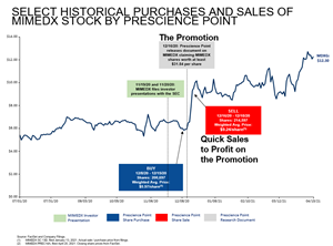 """In its Proxy statement, Prescience Point takes credit for the stock price increase following the publication of its promotional """"report"""" but neglects to disclose its subsequent stock sales at a higher price."""