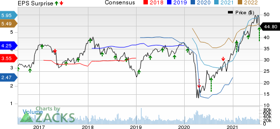 Synchrony Financial Price, Consensus and EPS Surprise