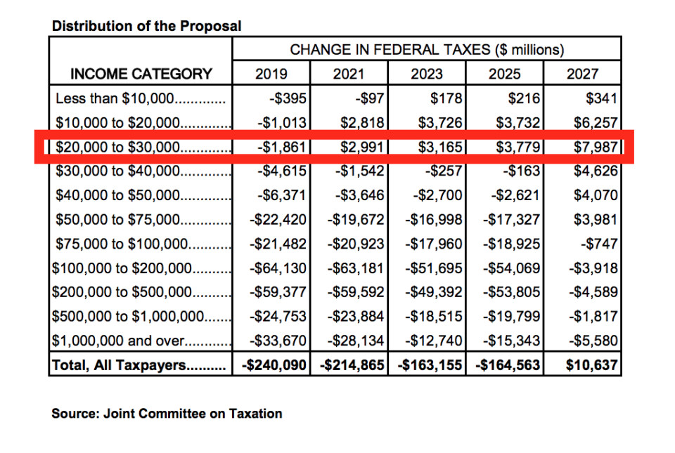 The $20k to $30k income category will be paying for tax cuts for wealthier Americans in 2027. (JCT)