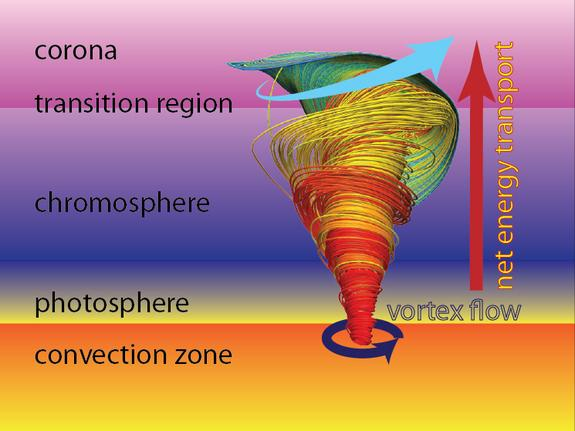 Schematic view of the atmospheric layers of the Sun, the extent of simulated magnetic tornado, and the resulting net energy transport.