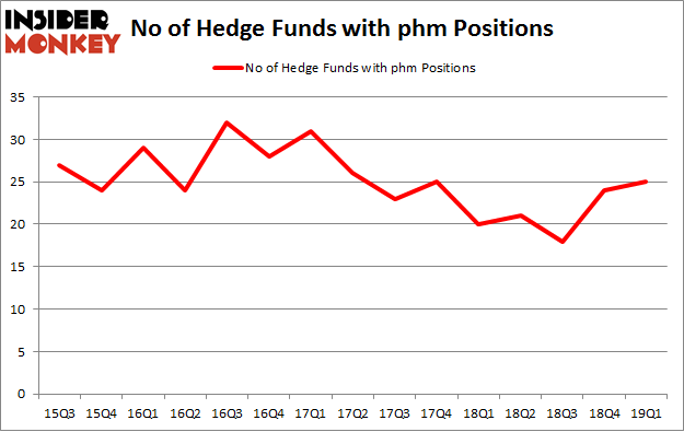 No of Hedge Funds with PHM Positions