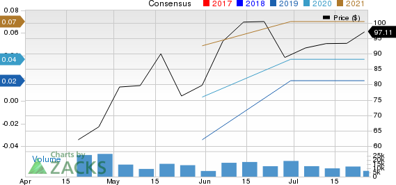 Bull of the Day: Zoom Video Communications (ZM)