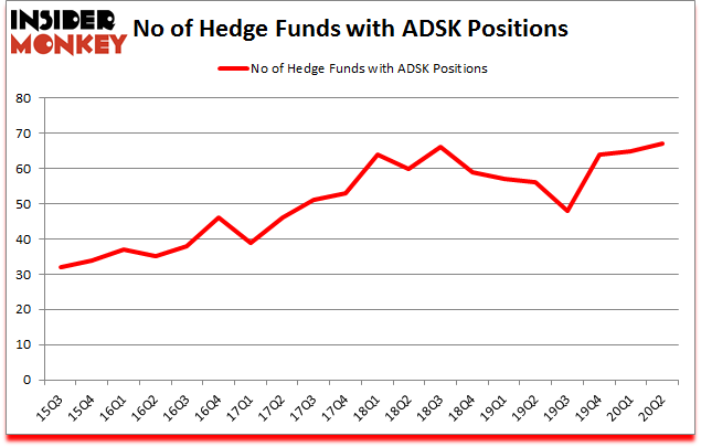 Is ADSK A Good Stock To Buy?