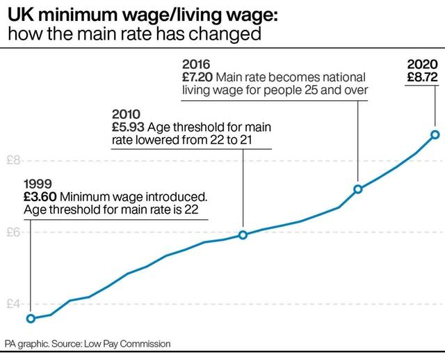 UK minimum wage/living wage: how the main rate has changed