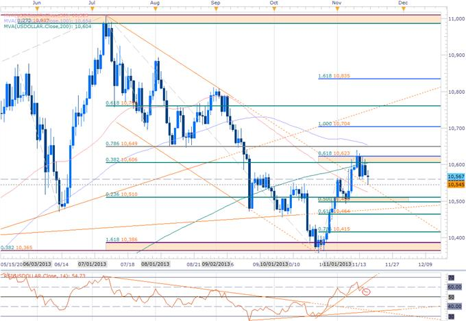 Forex_USD_Scalp_Bias_at_Risk-_Weekly_EUR_CHF_JPY_Ranges_to_Validate_body_USDOLLAR_DAILY.png, USD Scalp Bias at Risk- Weekly EUR, CHF, JPY Ranges to Validate