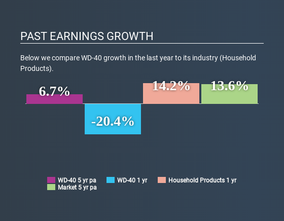 NasdaqGS:WDFC Past Earnings Growth July 10th 2020