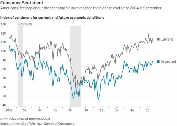 Economists expect wage growth to top 3% within a few months. And by early next year, it could edge toward this century's highest mark of 3.6%.