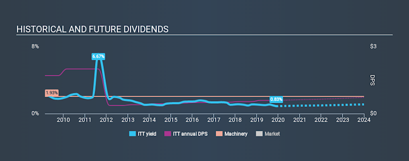 NYSE:ITT Historical Dividend Yield, November 29th 2019