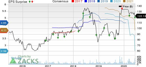 Tiffany Co. Price, Consensus and EPS Surprise