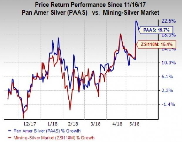 Higher revenues and lower costs drive Pan American Silver's (PAAS) earnings in Q1.