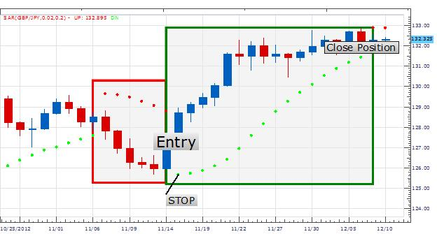 Learn_Forex_Trading_Trends_With_PSAR_body_Picture_1.png, Learn Forex: Trading Trends with PSAR