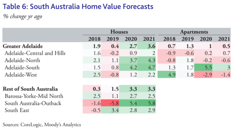 SA property price forecast for 2020 and 2021. (Source: CoreLogic, Moody's Analytics)